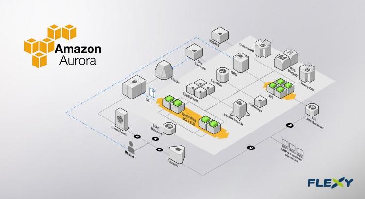 banco de dados para o Amazon Aurora
