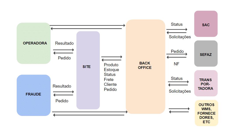 Mapa de integrações - ecommerce