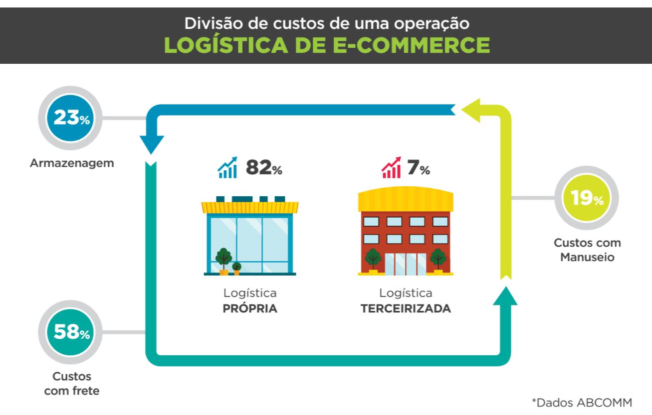logística de e-commerce