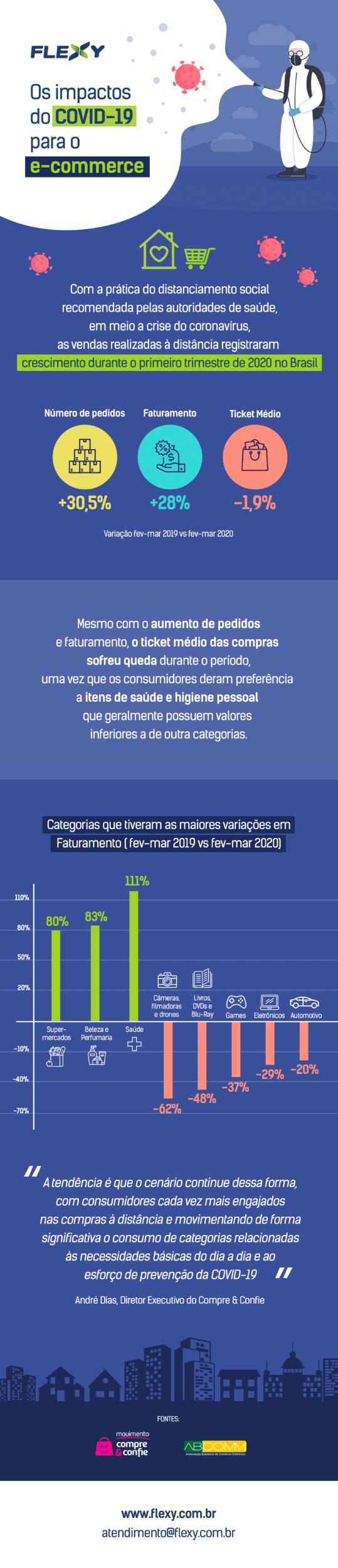 impactos covid-19 para o e-commerce