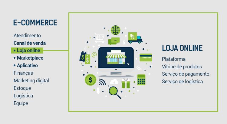e-commerce e loja online