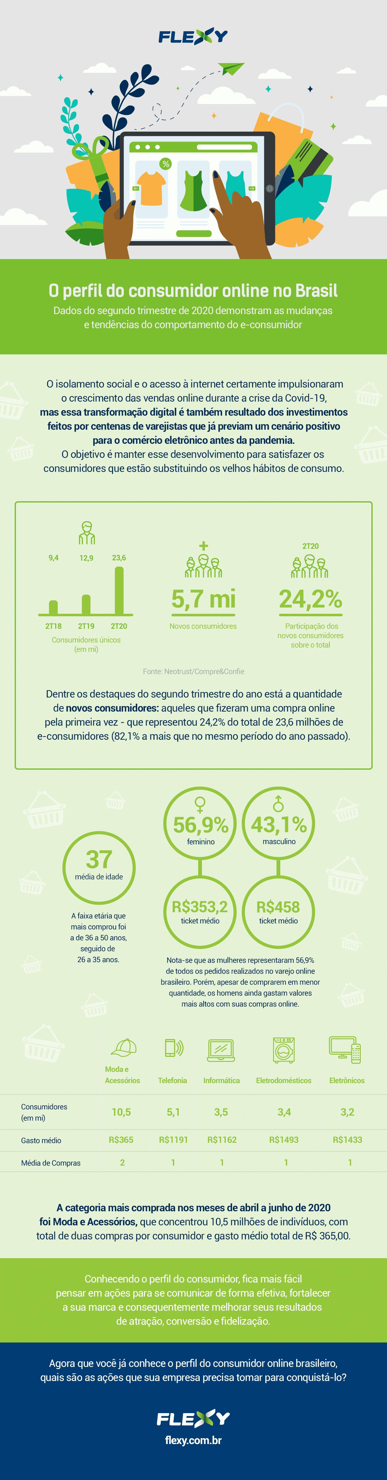 Perfil do consumidor online no Brasil