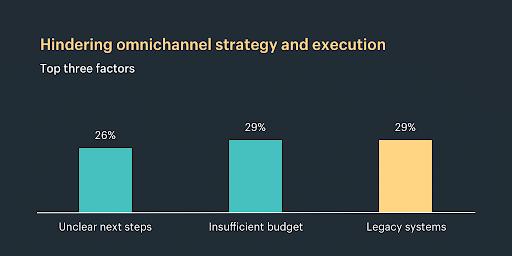 Gráfico top 3 fatores que dificultam a execução da estratégia omnichannel